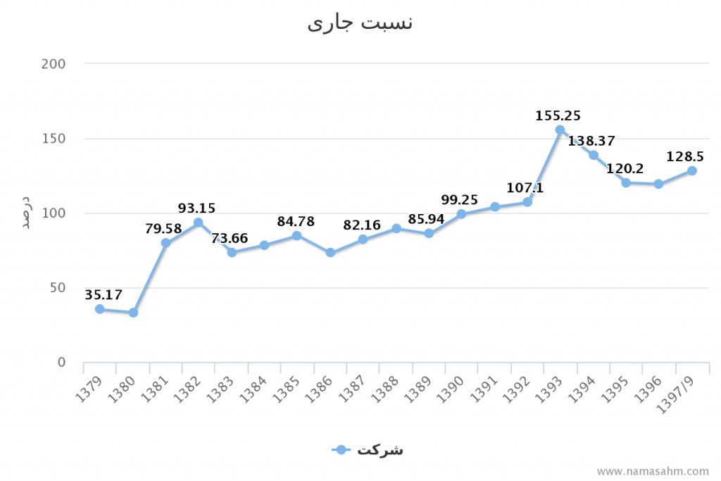 نسبت-جاری-سالانه-فنوال